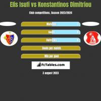 Elis Isufi vs Konstantinos Dimitriou h2h player stats