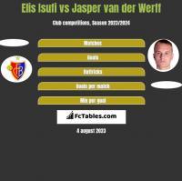 Elis Isufi vs Jasper van der Werff h2h player stats