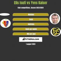 Elis Isufi vs Yves Kaiser h2h player stats