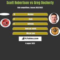 Scott Robertson vs Greg Docherty h2h player stats