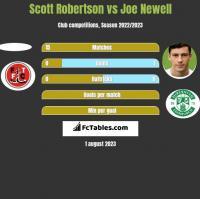 Scott Robertson vs Joe Newell h2h player stats