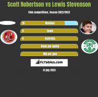 Scott Robertson vs Lewis Stevenson h2h player stats
