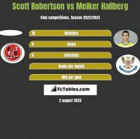 Scott Robertson vs Melker Hallberg h2h player stats