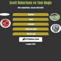 Scott Robertson vs Tom Rogić h2h player stats
