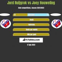 Jord Ruijgrok vs Joey Houweling h2h player stats