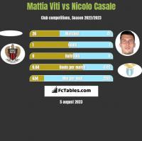 Mattia Viti vs Nicolo Casale h2h player stats