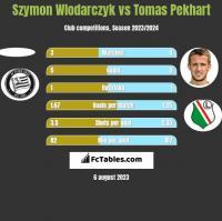 Szymon Wlodarczyk vs Tomas Pekhart h2h player stats