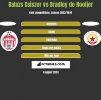 Balazs Csiszer vs Bradley de Nooijer h2h player stats