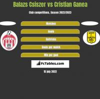 Balazs Csiszer vs Cristian Ganea h2h player stats