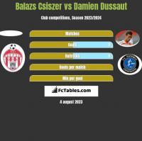 Balazs Csiszer vs Damien Dussaut h2h player stats