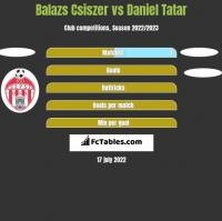 Balazs Csiszer vs Daniel Tatar h2h player stats