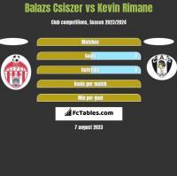 Balazs Csiszer vs Kevin Rimane h2h player stats