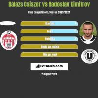 Balazs Csiszer vs Radoslav Dimitrov h2h player stats