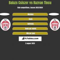 Balazs Csiszer vs Razvan Tincu h2h player stats