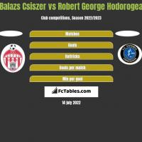 Balazs Csiszer vs Robert George Hodorogea h2h player stats