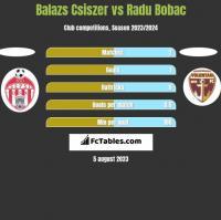 Balazs Csiszer vs Radu Bobac h2h player stats