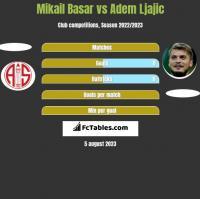 Mikail Basar vs Adem Ljajić h2h player stats