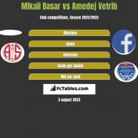 Mikail Basar vs Amedej Vetrih h2h player stats