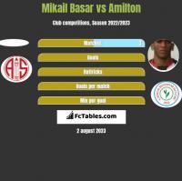 Mikail Basar vs Amilton h2h player stats