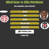 Mikail Basar vs Atiba Hutchinson h2h player stats