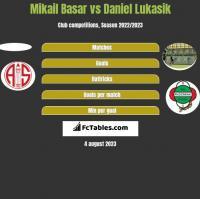 Mikail Basar vs Daniel Lukasik h2h player stats