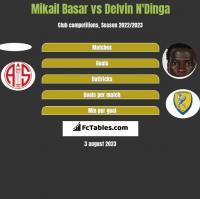 Mikail Basar vs Delvin N'Dinga h2h player stats
