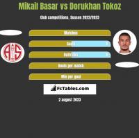 Mikail Basar vs Dorukhan Tokoz h2h player stats