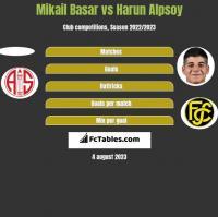 Mikail Basar vs Harun Alpsoy h2h player stats