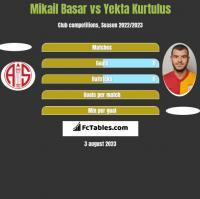 Mikail Basar vs Yekta Kurtulus h2h player stats
