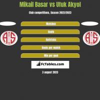Mikail Basar vs Ufuk Akyol h2h player stats