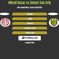 Mikail Basar vs Ahmet Can Arik h2h player stats