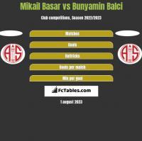 Mikail Basar vs Bunyamin Balci h2h player stats