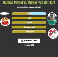 Damian Primel vs Mickey van der Hart h2h player stats
