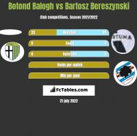 Botond Balogh vs Bartosz Bereszynski h2h player stats