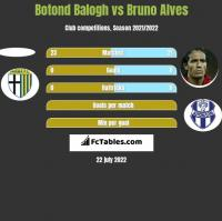 Botond Balogh vs Bruno Alves h2h player stats
