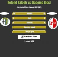 Botond Balogh vs Giacomo Ricci h2h player stats