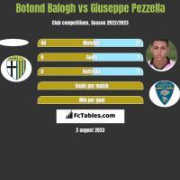Botond Balogh vs Giuseppe Pezzella h2h player stats