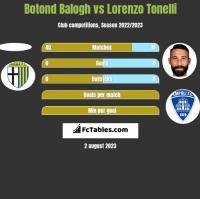 Botond Balogh vs Lorenzo Tonelli h2h player stats