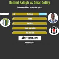 Botond Balogh vs Omar Colley h2h player stats