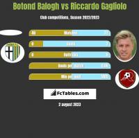 Botond Balogh vs Riccardo Gagliolo h2h player stats