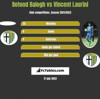 Botond Balogh vs Vincent Laurini h2h player stats