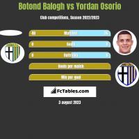Botond Balogh vs Yordan Osorio h2h player stats