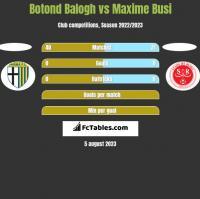 Botond Balogh vs Maxime Busi h2h player stats