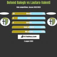 Botond Balogh vs Lautaro Valenti h2h player stats