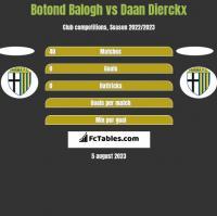 Botond Balogh vs Daan Dierckx h2h player stats