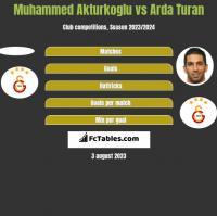 Muhammed Akturkoglu vs Arda Turan h2h player stats
