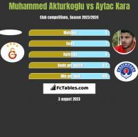 Muhammed Akturkoglu vs Aytac Kara h2h player stats