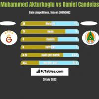 Muhammed Akturkoglu vs Daniel Candeias h2h player stats