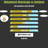 Muhammed Akturkoglu vs Davidson h2h player stats