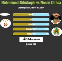 Muhammed Akturkoglu vs Efecan Karaca h2h player stats